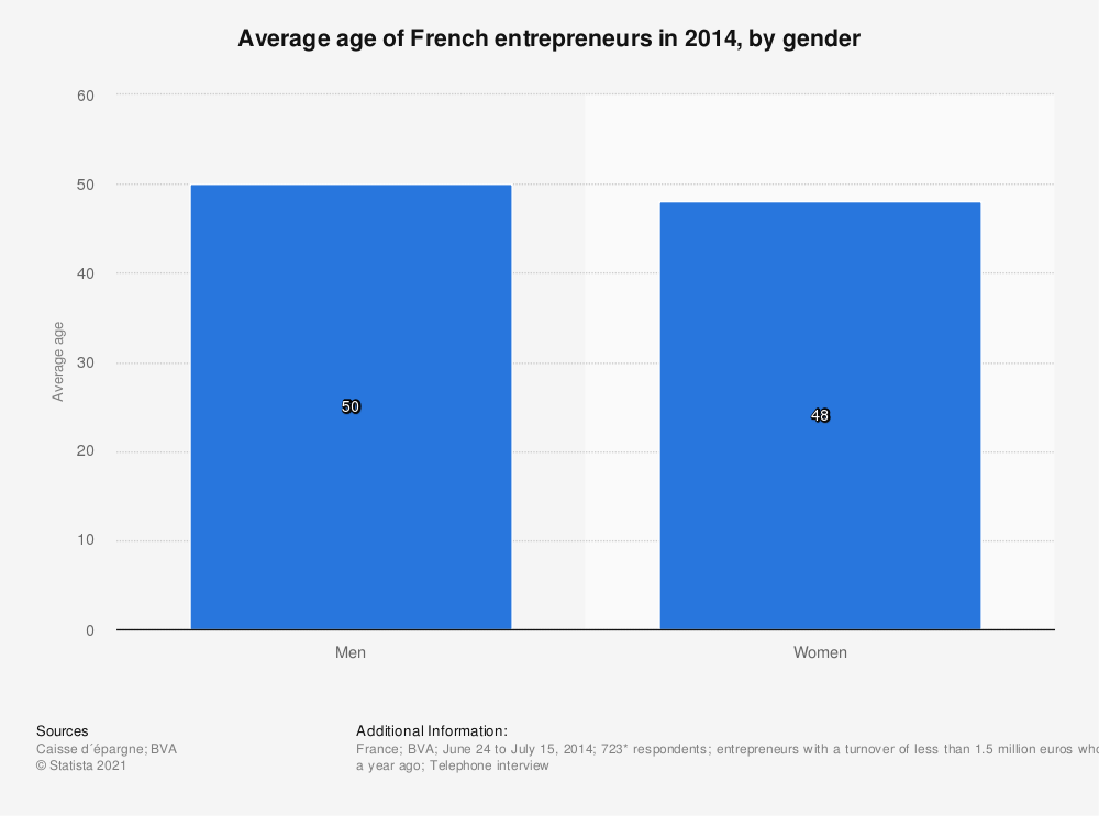 Statistic: Average age of French entrepreneurs in 2014, by gender | Statista
