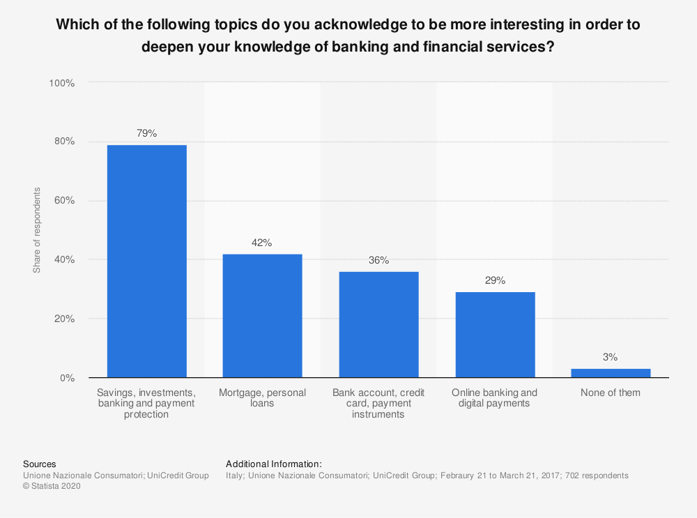 Statistic: Which of the following topics do you acknowledge to be more interesting in order to deepen your knowledge of banking and financial services? | Statista