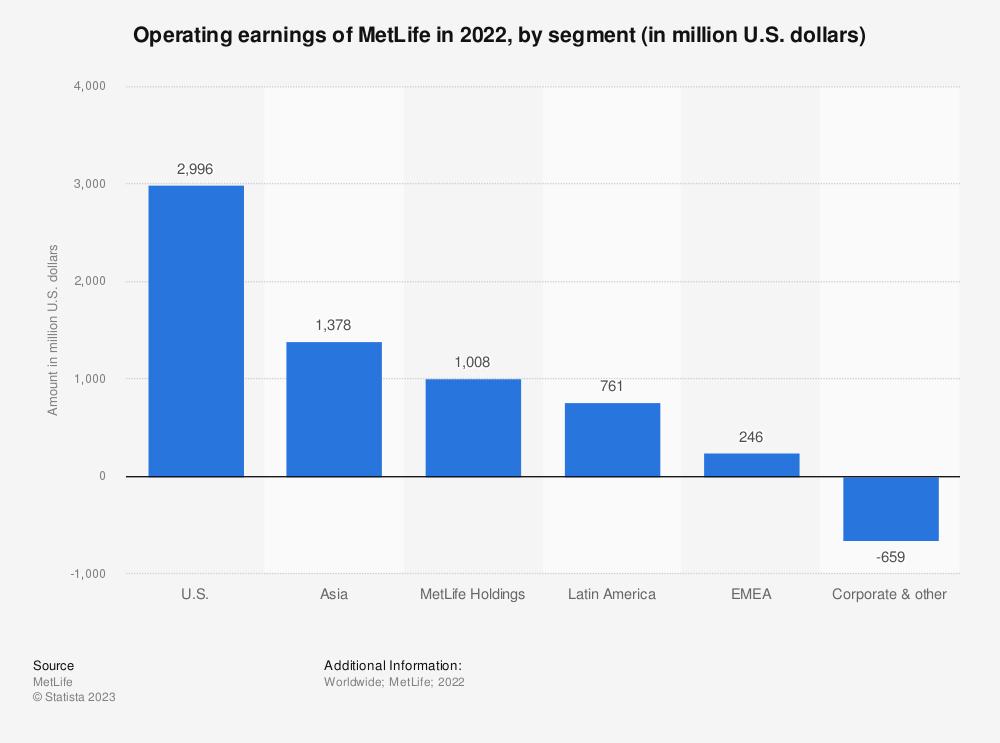 Statistic: Operating earnings of MetLife in 2018, by segment (in million U.S. dollars) | Statista