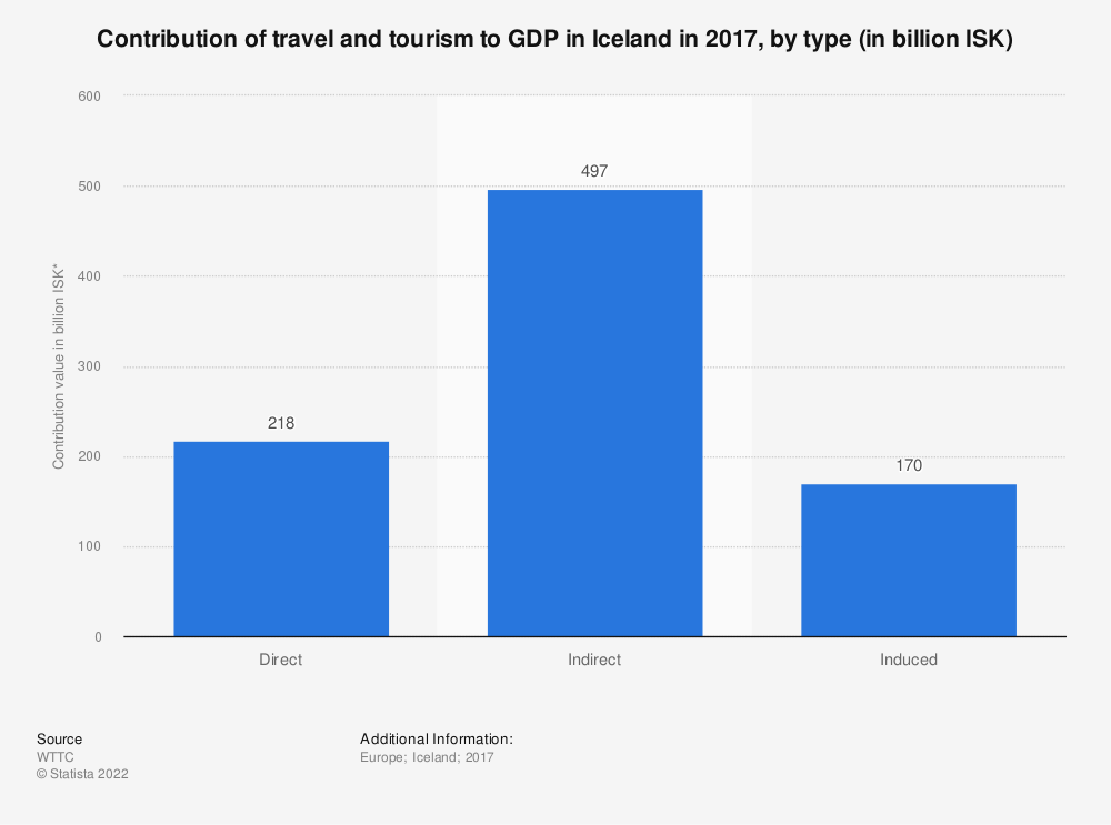 Statistic: Contribution of travel and tourism to GDP in Iceland in 2017, by type (in billion ISK) | Statista