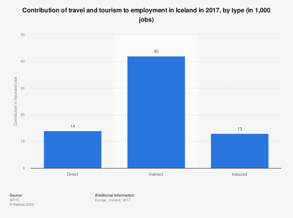 Statistic: Contribution of travel and tourism to employment in Iceland in 2017, by type (in 1,000 jobs) | Statista