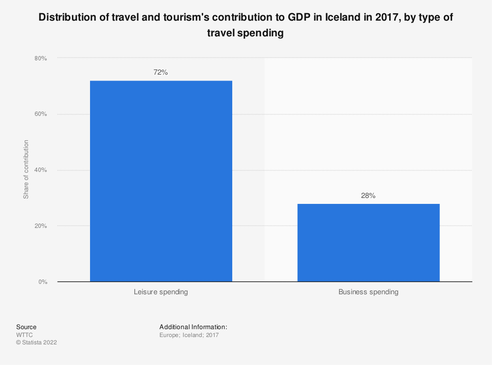 Statistic: Distribution of travel and tourism's contribution to GDP in Iceland in 2017, by type of travel spending | Statista
