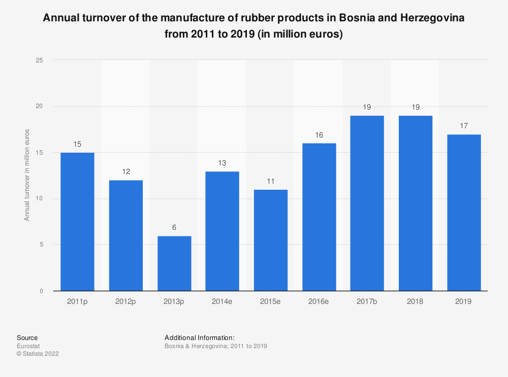 Statistic: Annual turnover of the manufacture of rubber products in Bosnia and Herzegovina from 2011 to 2015 (in million euros) | Statista