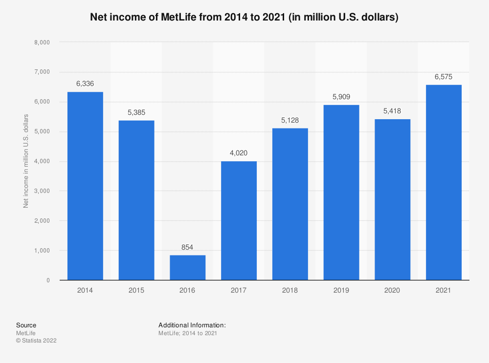 Statistic: Net income of MetLife from 2014 to 2018 (in million U.S. dollars) | Statista