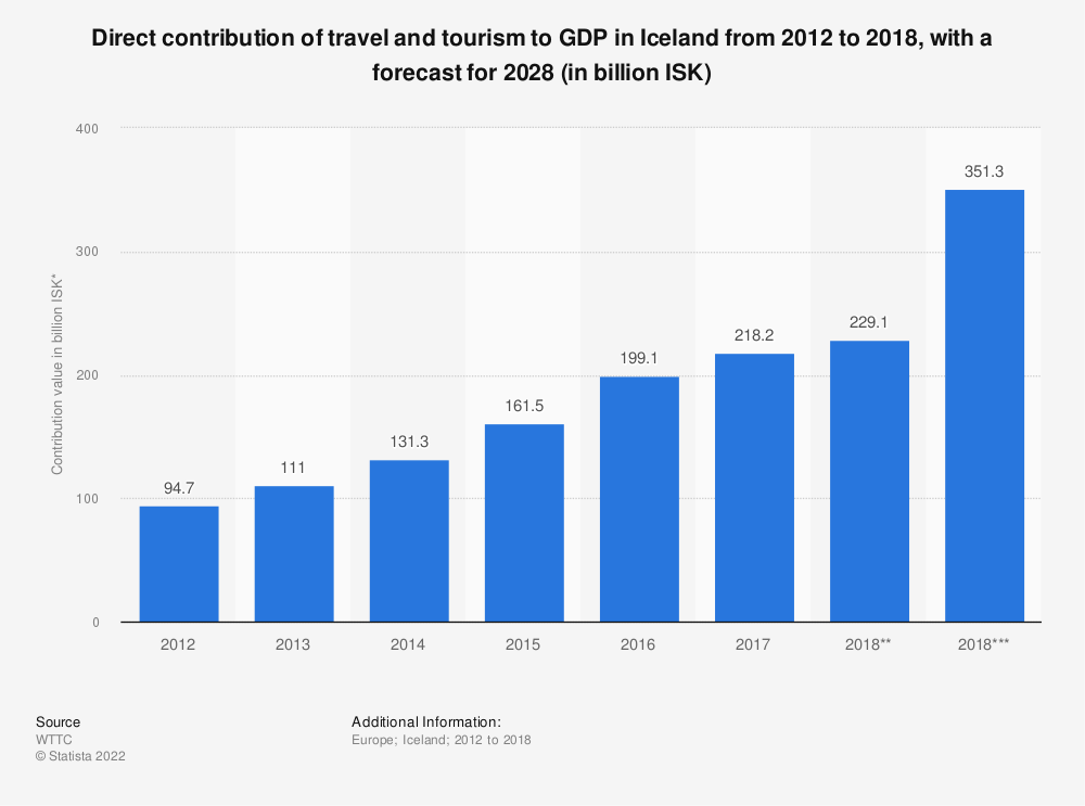 Statistic: Direct contribution of travel and tourism to GDP in Iceland from 2012 to 2018, with a forecast for 2028 (in billion ISK) | Statista