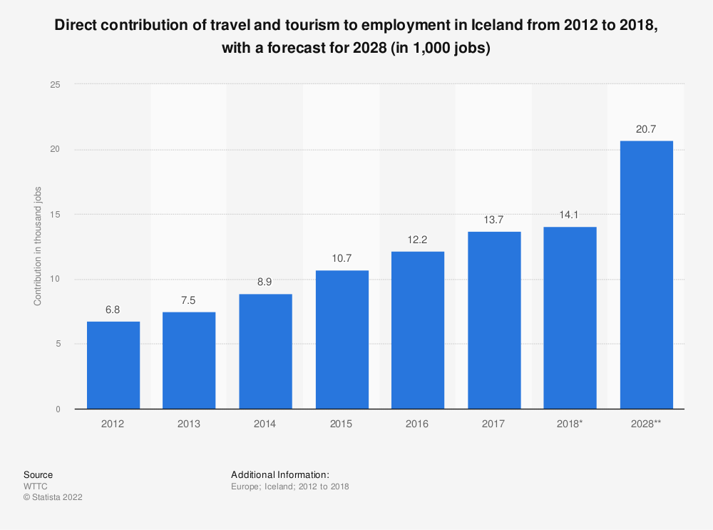 Statistic: Direct contribution of travel and tourism to employment in Iceland from 2012 to 2018, with a forecast for 2028 (in 1,000 jobs) | Statista