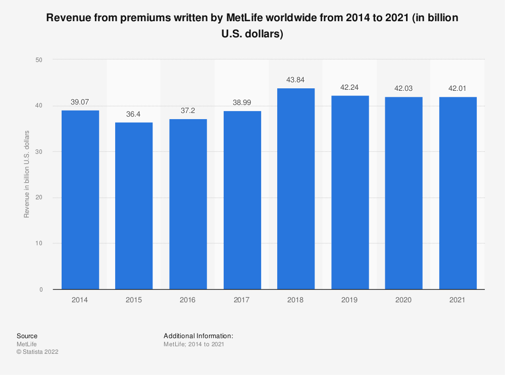 Statistic: Revenue from premiums written by MetLife worldwide from 2014 to 2018 (in billion U.S. dollars) | Statista