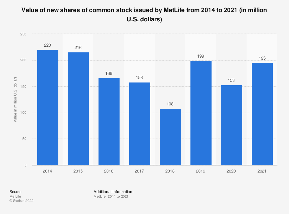 Statistic: Value of new shares of common stock issued by MetLife from 2014 to 2019 (in million U.S. dollars) | Statista