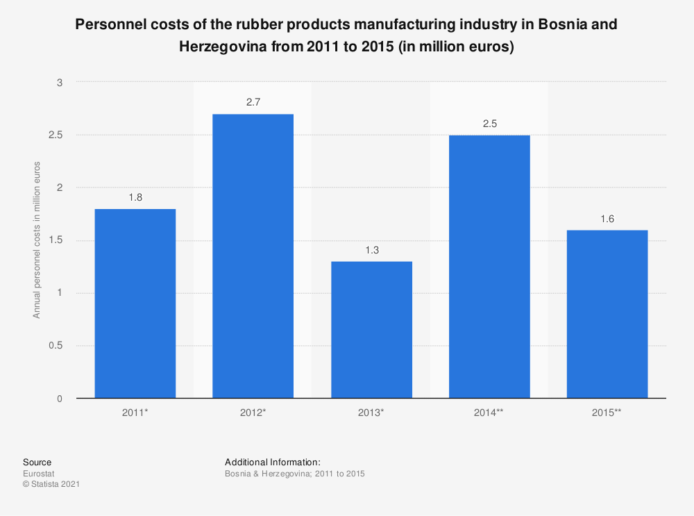 Statistic: Personnel costs of the rubber products manufacturing industry in Bosnia and Herzegovina from 2011 to 2015 (in million euros) | Statista