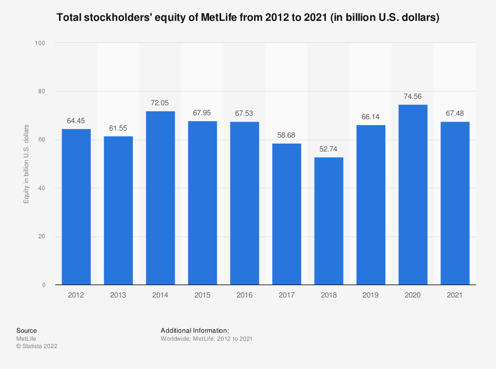 Statistic: Total stockholders' equity of MetLife from 2012 to 2019 (in billion U.S. dollars) | Statista