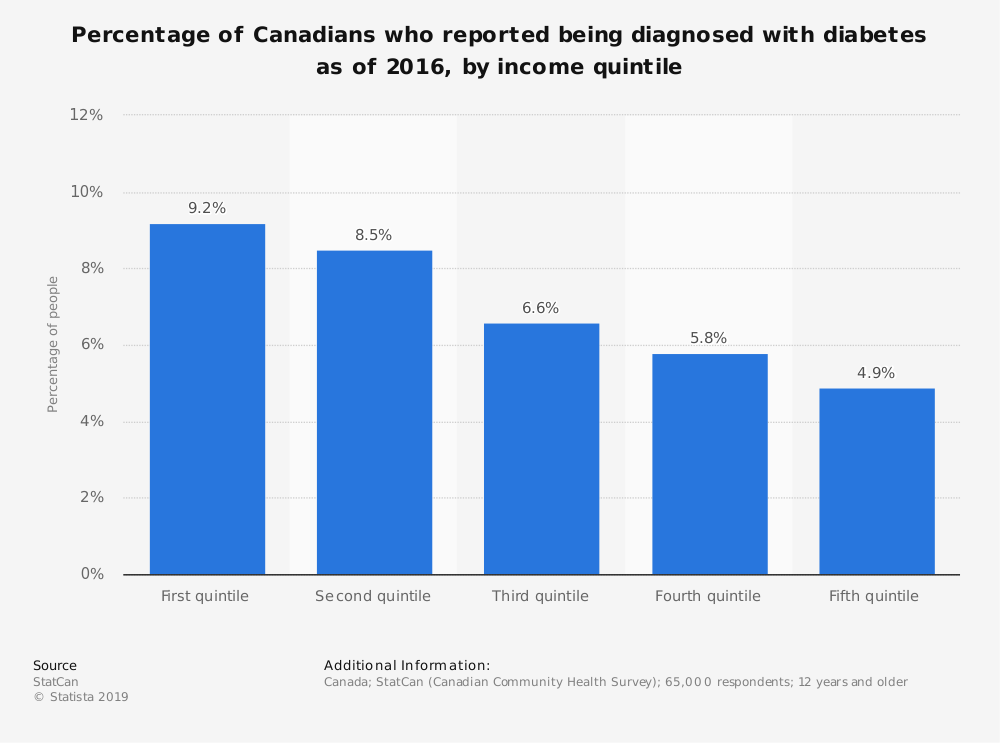 Statistic: Percentage of Canadians who reported being diagnosed with diabetes as of 2016, by income quintile | Statista