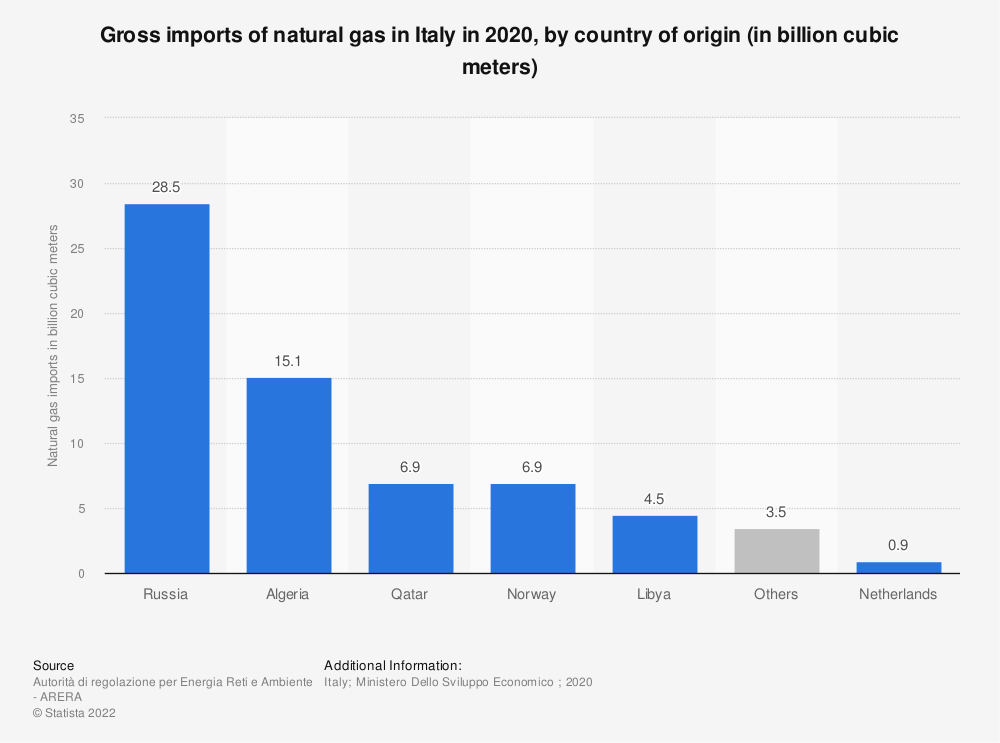 Statistic: Gross imports of natural gas in Italy in 2018, by country of origin (in million cubic meters) | Statista
