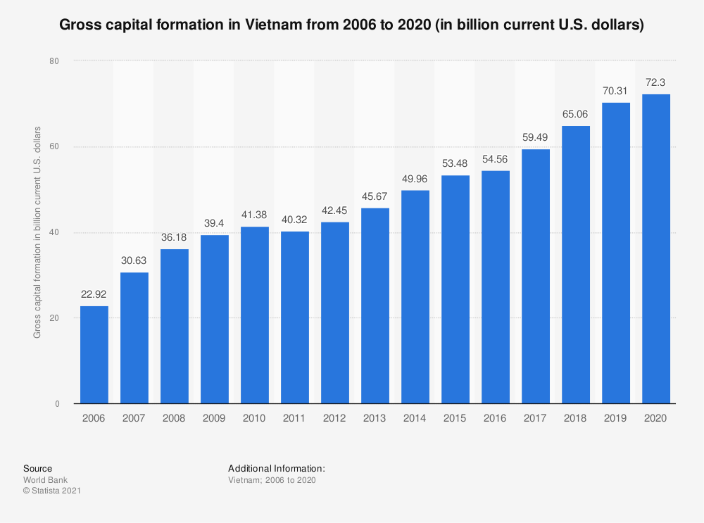Statistic: Gross capital formation in Vietnam from 2005 to 2018 (in billion U.S. dollars) | Statista