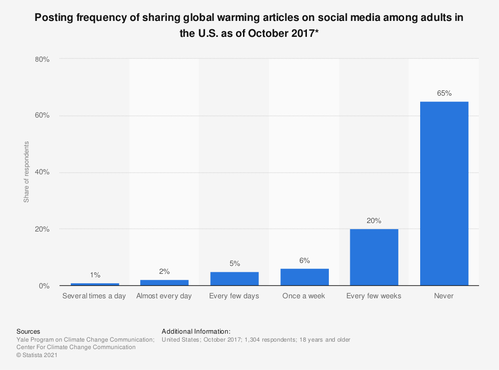 Statistic: Posting frequency of sharing global warming articles on social media among adults in the U.S. as of October 2017* | Statista