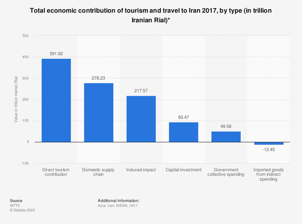 Statistic: Total economic contribution of tourism and travel to Iran 2017, by type (in trillion Iranian Rial)* | Statista