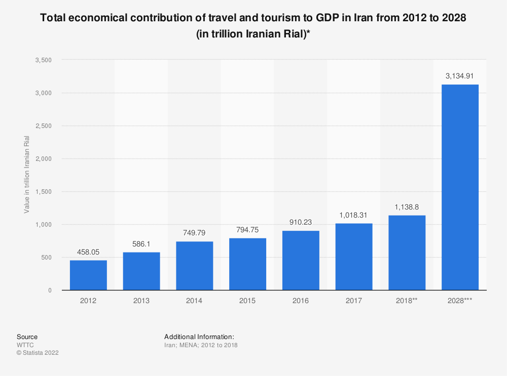 Statistic: Total economical contribution of travel and tourism to GDP in Iran from 2012 to 2028 (in trillion Iranian Rial)* | Statista