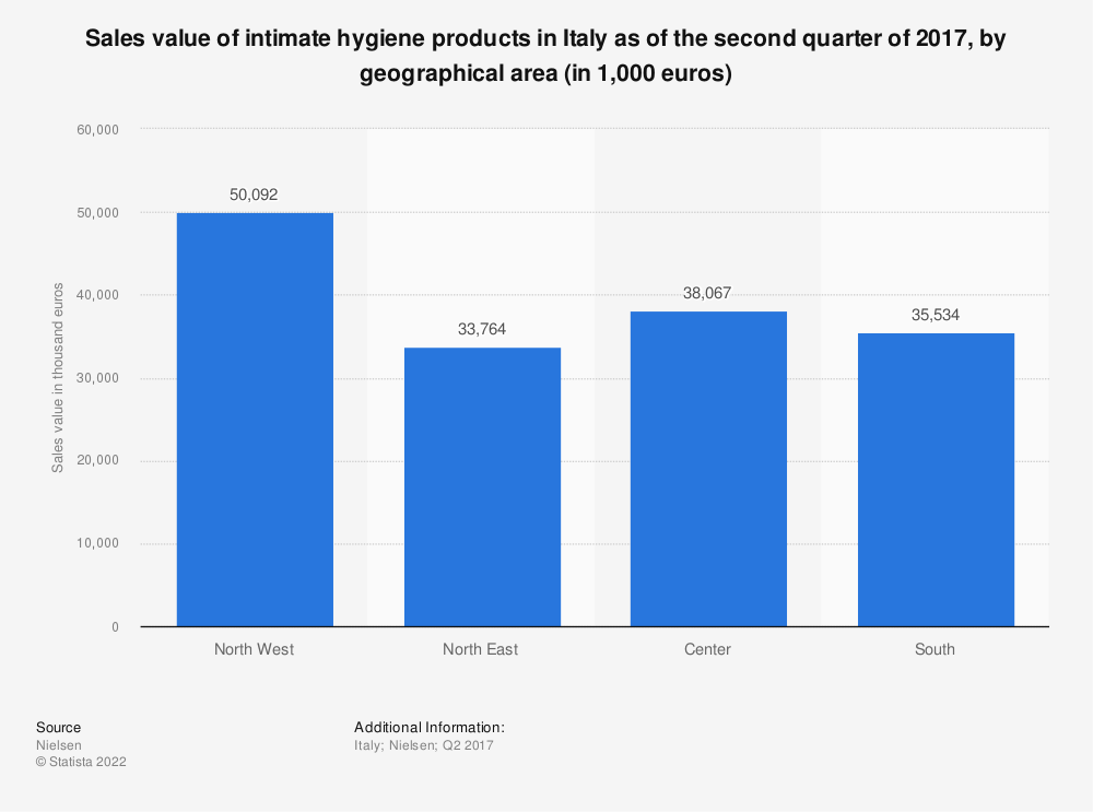 Statistic: Sales value of intimate hygiene products in Italy as of the second quarter of 2017, by geographical area (in 1,000 euros) | Statista