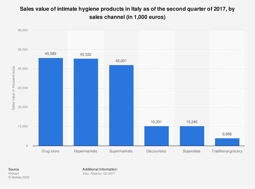 Statistic: Sales value of intimate hygiene products in Italy as of the second quarter of 2017, by sales channel (in 1,000 euros) | Statista