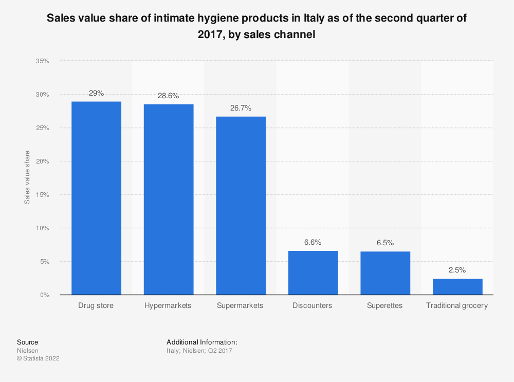 Statistic: Sales value share of intimate hygiene products in Italy as of the second quarter of 2017, by sales channel   Statista