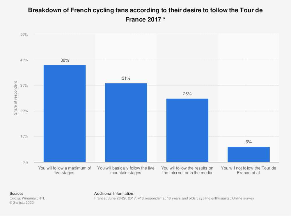 Statistic: Breakdown of French cycling fans according to their desire to follow the Tour de France 2017 * | Statista
