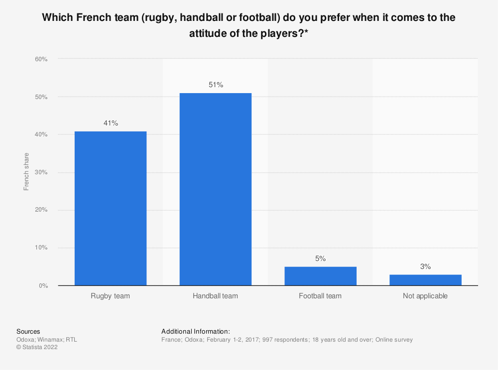 Statistic: Which French team (rugby, handball or football) do you prefer when it comes to the attitude of the players?* | Statista