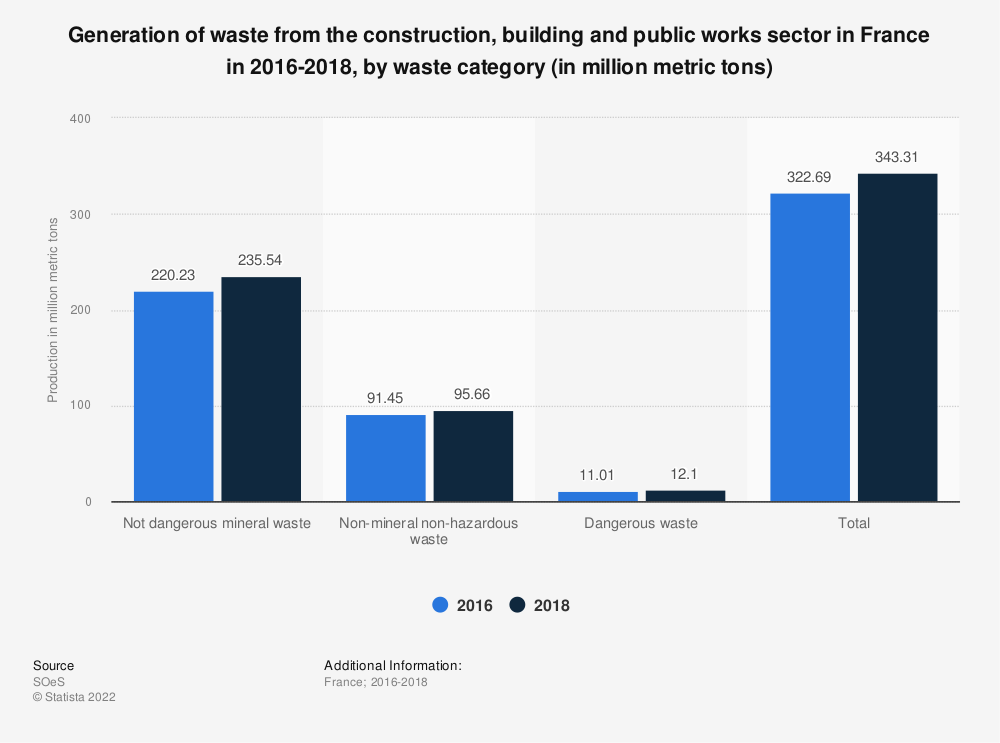 Statistic: Generation of waste from the construction, building and public works sector in France in 2016, by waste category (in million metric tons) | Statista