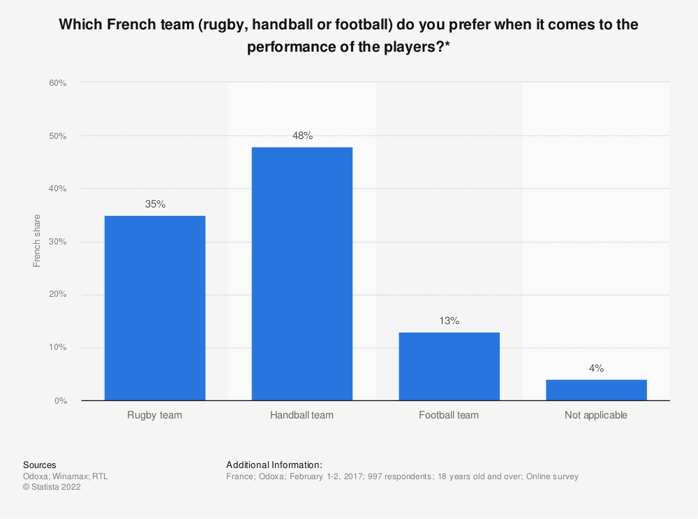 Statistic: Which French team (rugby, handball or football) do you prefer when it comes to the performance of the players?* | Statista