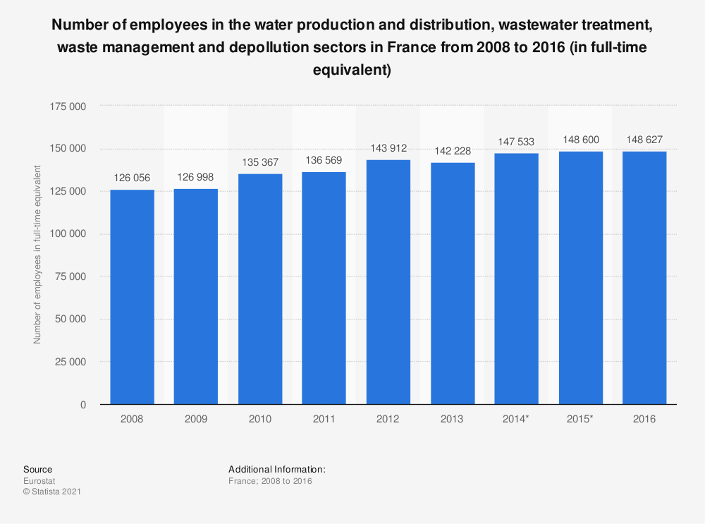 Statistic: Number of employees in the water production and distribution, wastewater treatment, waste management and depollution sectors in France from 2008 to 2014 (in full-time equivalent) | Statista