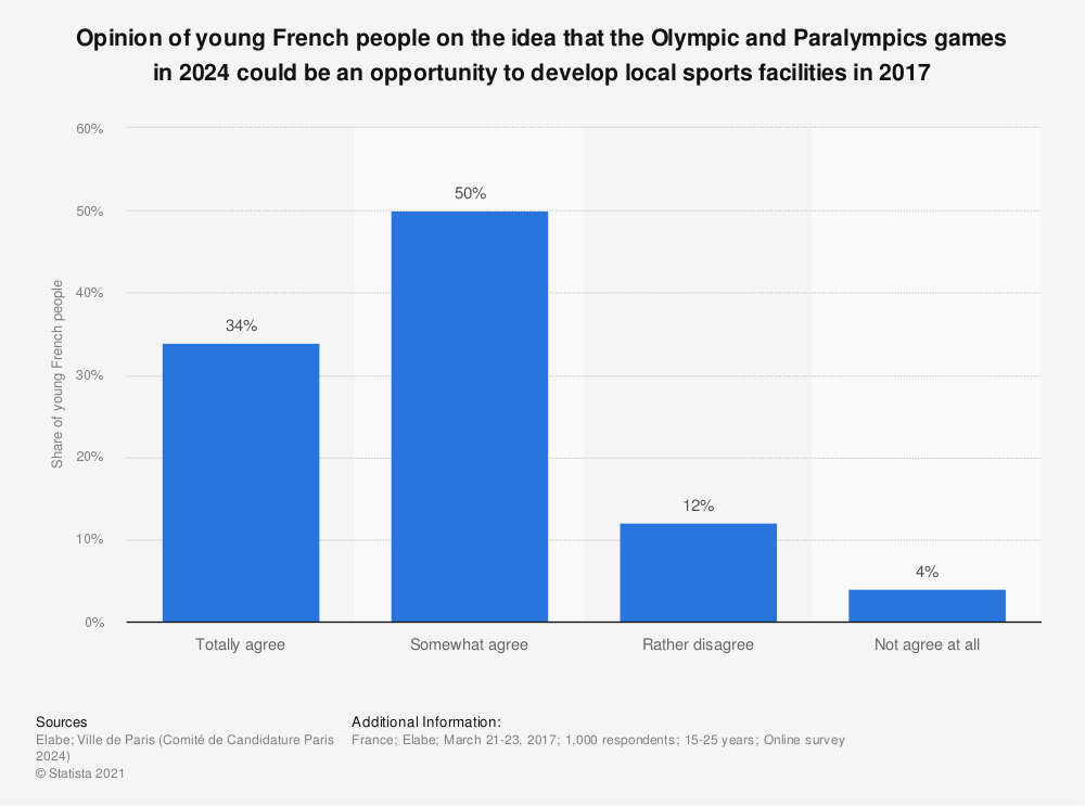 Statistic: Opinion of young French people on the idea that the Olympic and Paralympics games in 2024 could be an opportunity to develop local sports facilities in 2017  | Statista