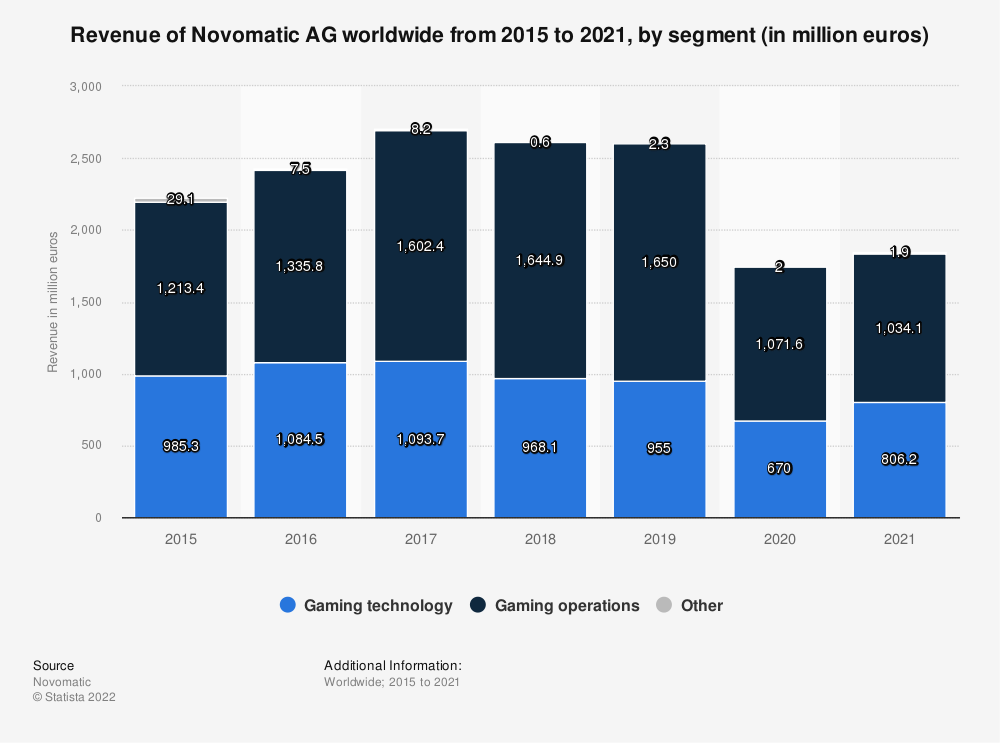 Statistic: Revenue of Novomatic AG from 2015 to 2017, by segment (in million euros) | Statista