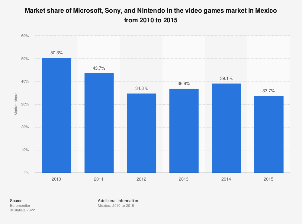 Statistic: Market share of Microsoft, Sony, and Nintendo in the video games market in Mexico from 2010 to 2015 | Statista
