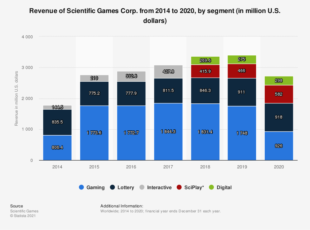 Statistic: Revenue of Scientific Games Corp. from 2014 to 2020, by segment (in million U.S. dollars) | Statista