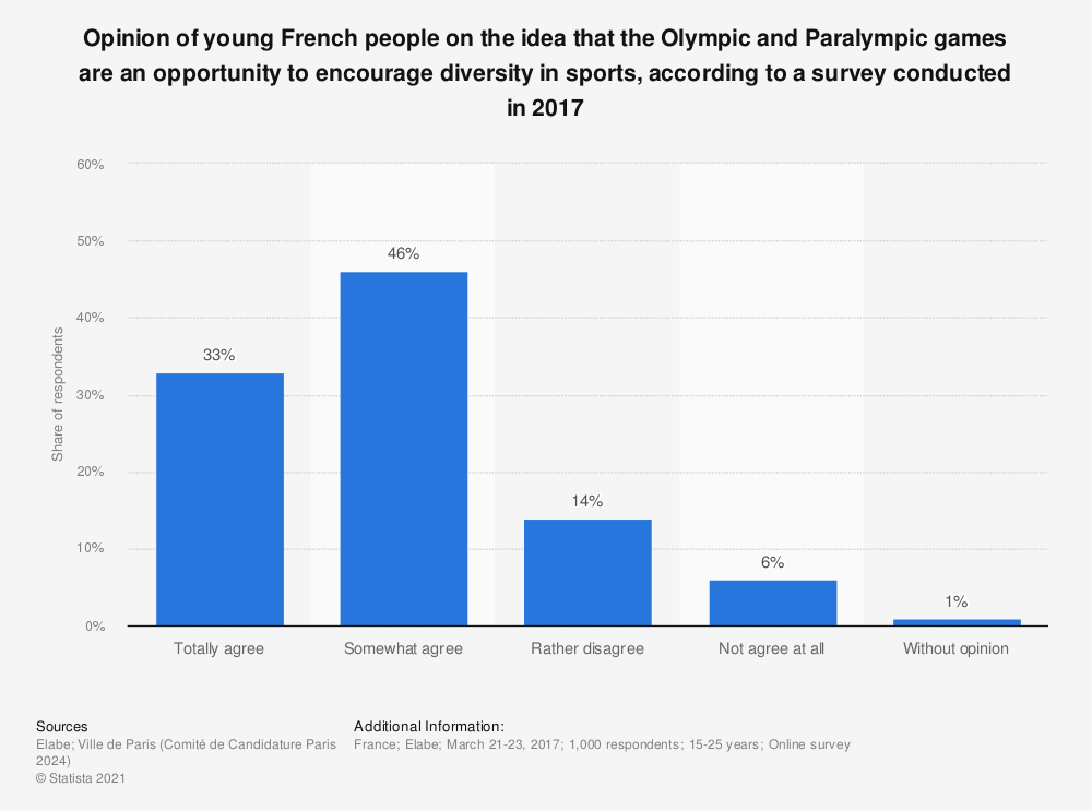 Statistic: Opinion of young French people on the idea that the Olympic and Paralympic games are an opportunity to encourage diversity in sports, according to a survey conducted in 2017  | Statista