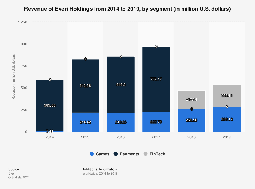 Statistic: Revenue of Everi Holdings from 2014 to 2017, by segment (in million U.S. dollars) | Statista