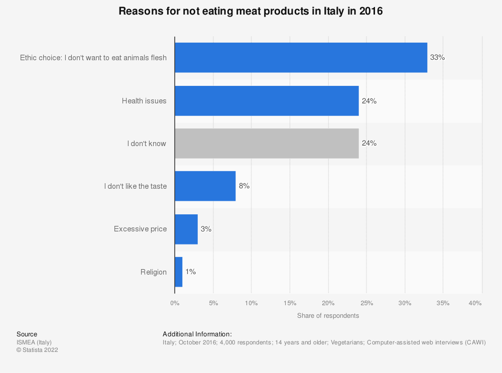 Statistic: Reasons for not eating meat products in Italy in 2016 | Statista