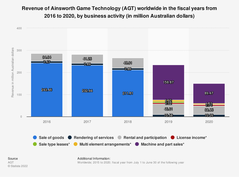 Statistic: Revenue of Ainsworth Game Technology (AGT) in fiscal years 2016 and 2017, by business activity (in million Australian dollars) | Statista