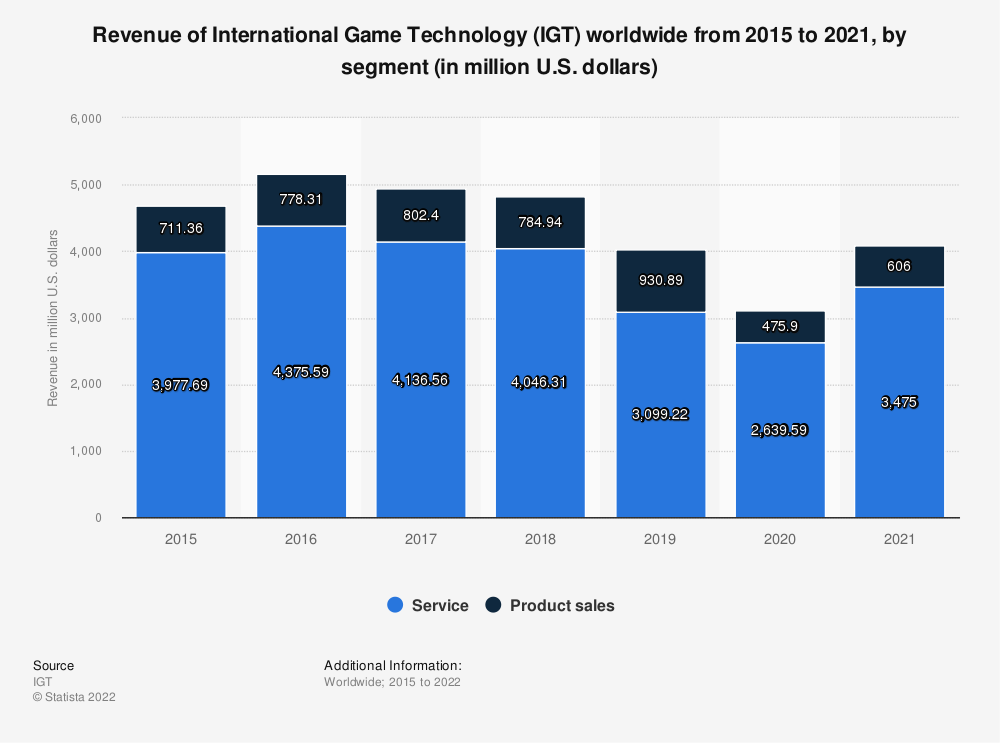 Statistic: Revenue of International Game Technology (IGT) from 2015 to 2018, by segment (in million U.S. dollars) | Statista