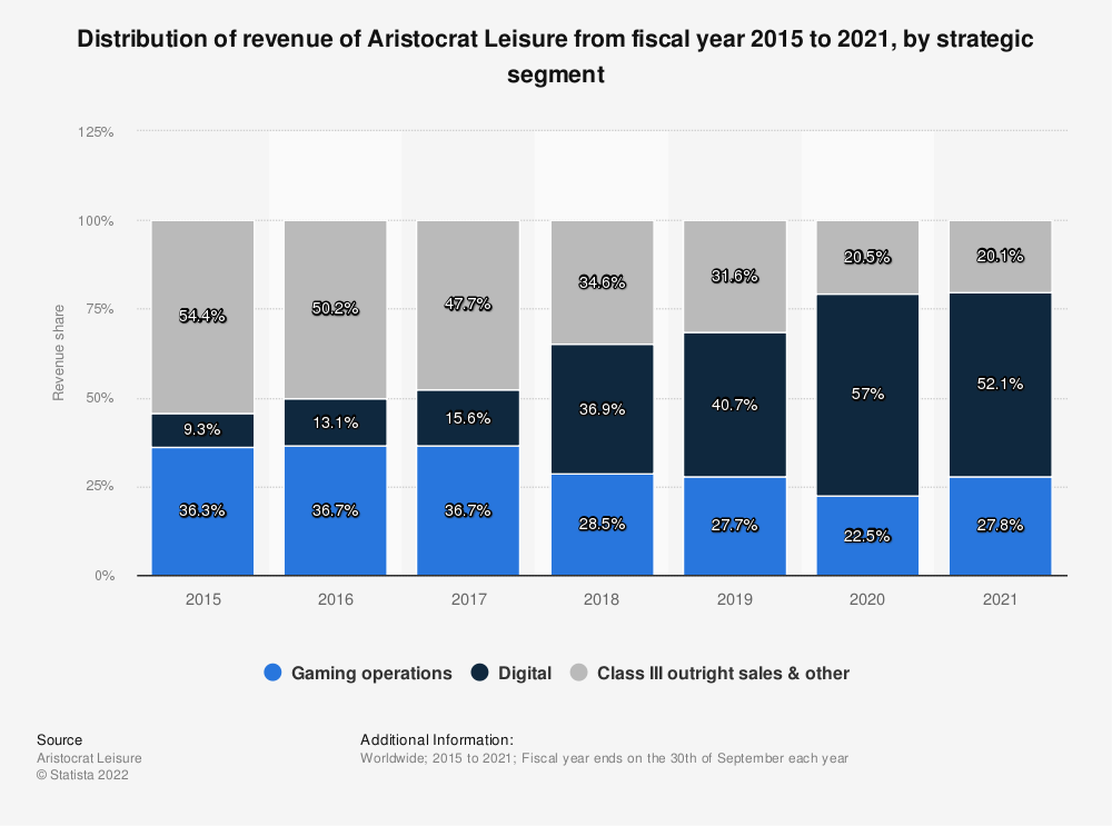 Statistic: Distribution of revenue of Aristocrat Leisure from fiscal year 2015 to 2020, by strategic segment  | Statista