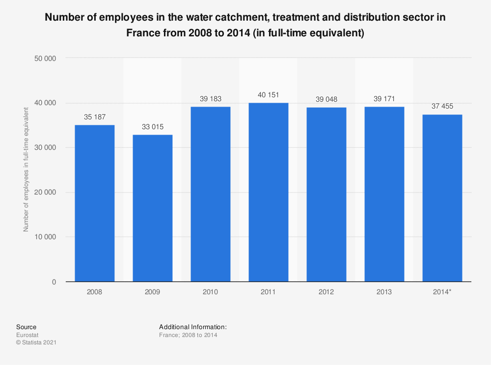 Statistic: Number of employees in the water catchment, treatment and distribution sector in France from 2008 to 2014 (in full-time equivalent) | Statista