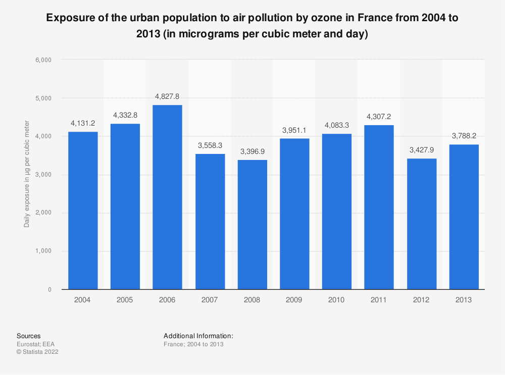Statistic: Exposure of the urban population to air pollution by ozone in France from 2004 to 2013 (in micrograms per cubic meter and day) | Statista