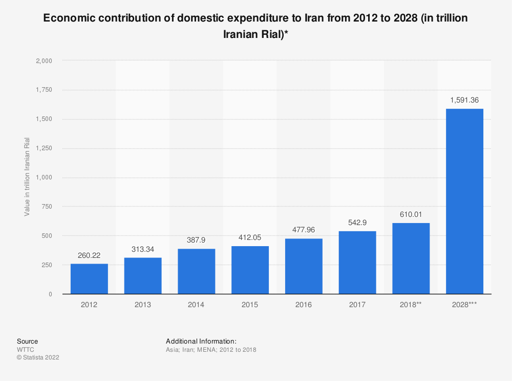 Statistic: Economic contribution of domestic expenditure to Iran from 2012 to 2028 (in trillion Iranian Rial)* | Statista