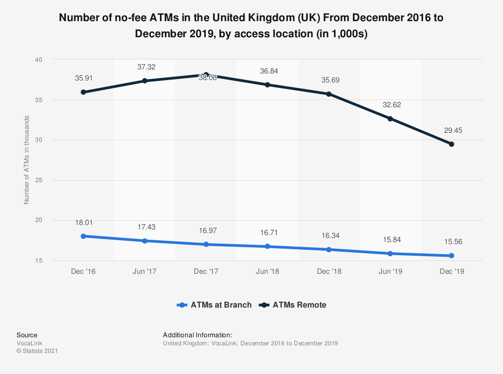 Statistic: Number of no-fee ATMs in the United Kingdom (UK) From December 2016 to December 2018, by access location (in 1,000s) | Statista