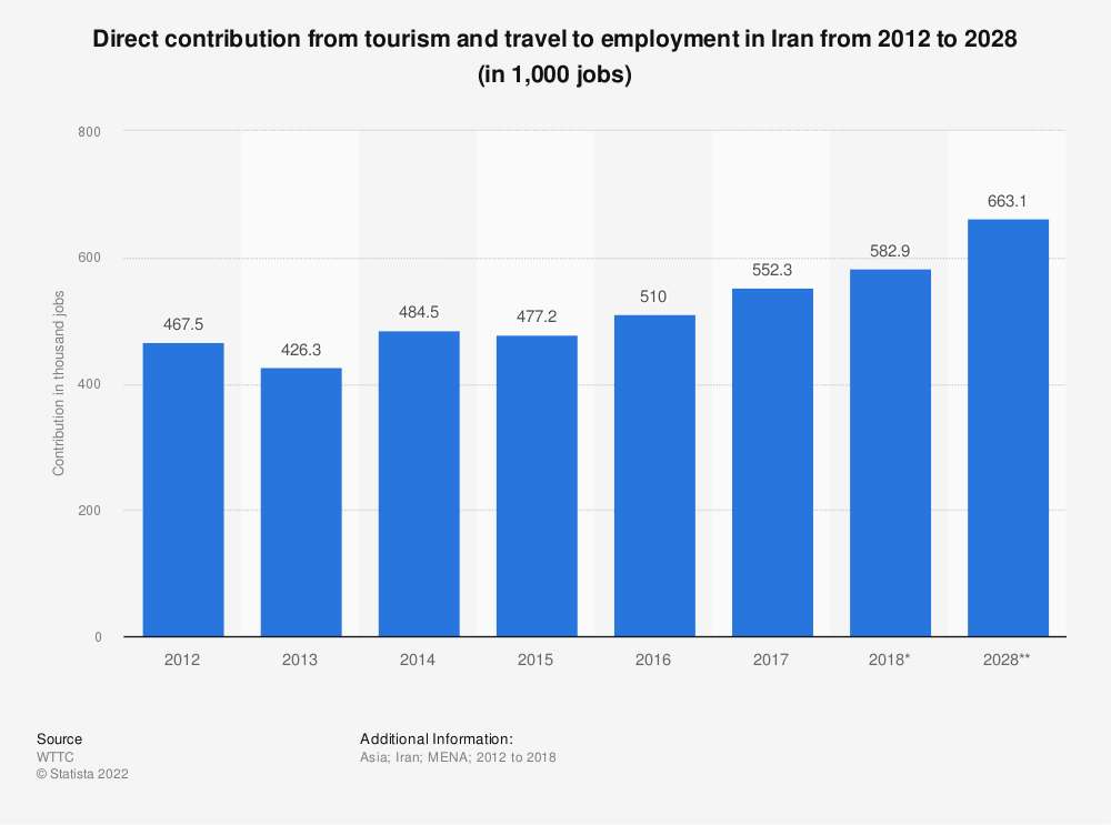 Statistic: Direct contribution from tourism and travel to employment in Iran from 2012 to 2028 (in 1,000 jobs) | Statista