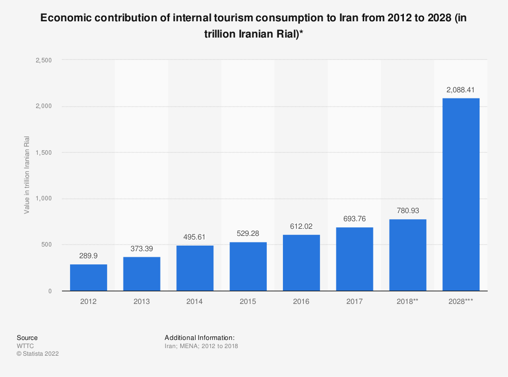 Statistic: Economic contribution of internal tourism consumption to Iran from 2012 to 2028 (in trillion Iranian Rial)* | Statista