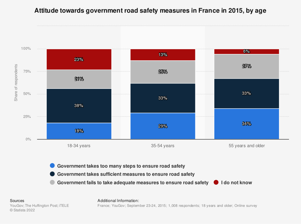 Statistic: Attitude towards government road safety measures in France in 2015, by age | Statista