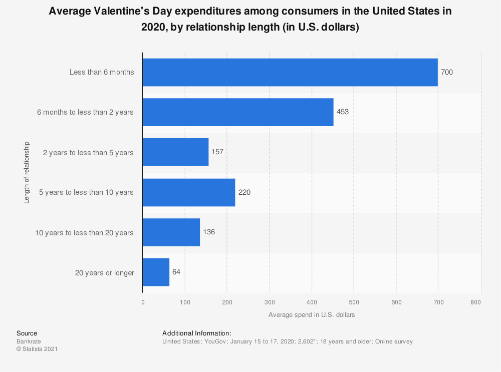 Statistic: Average Valentine's Day expenditures among consumers in the United States in 2020, by relationship length (in U.S. dollars) | Statista