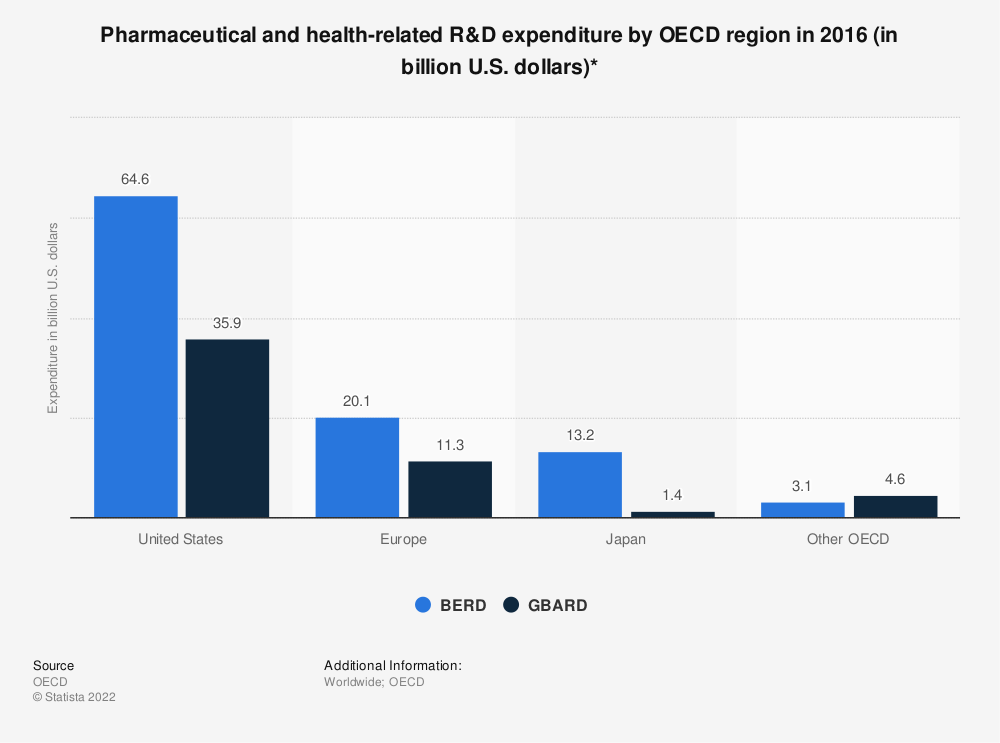 Statistic: Pharmaceutical and health-related R&D expenditure by OECD region in 2016 (in billion U.S. dollars)* | Statista