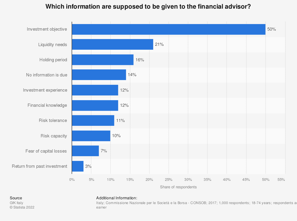 Statistic: Which information are supposed to be given to the financial advisor? | Statista