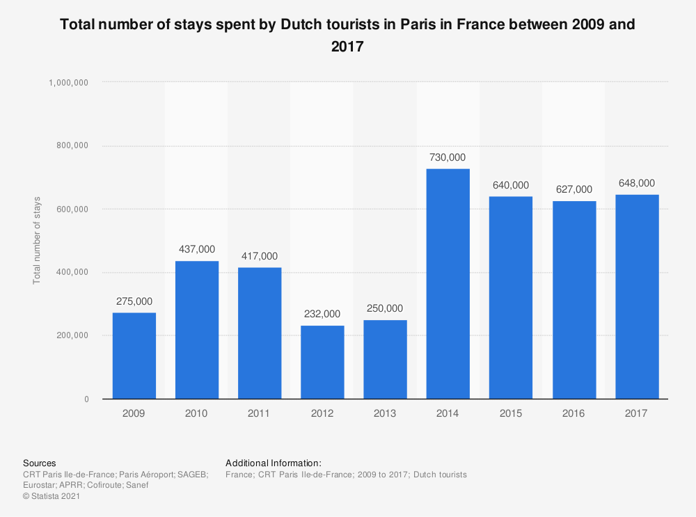 Statistic: Total number of stays spent by Dutch tourists in Paris in France between 2009 and 2016 | Statista