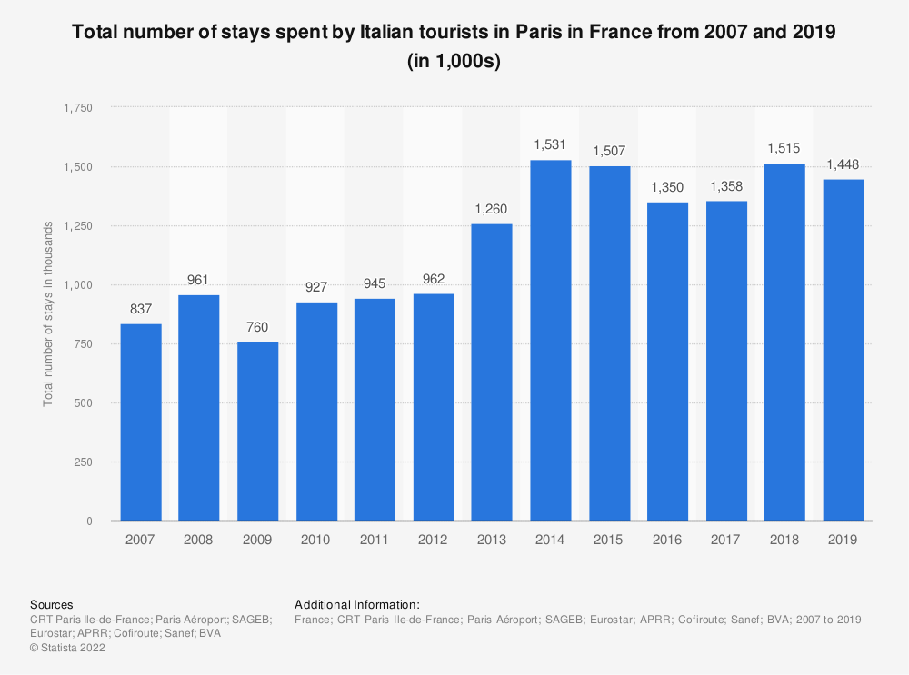 Statistic: Total number of stays spent by Italian tourists in Paris in France between 2007 and 2016 | Statista